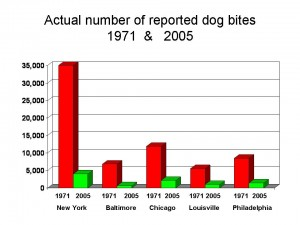 Chart with numer of dog bites